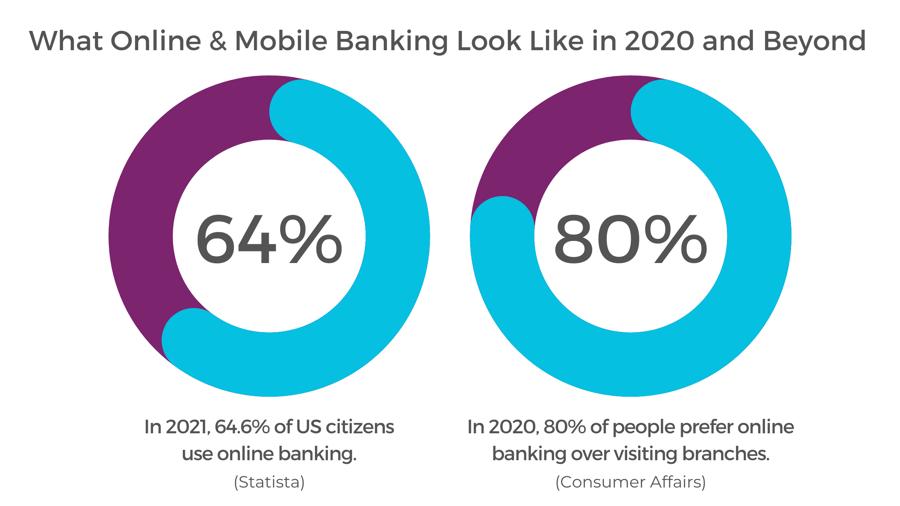 https___safeatlast.co_blog_online-banking-statistics_#gref